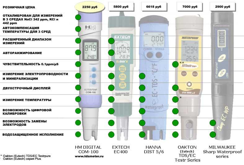 выбор кондуктометра, обзор кондуктометров