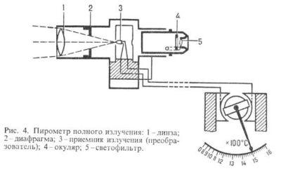 Схема работы пирометра